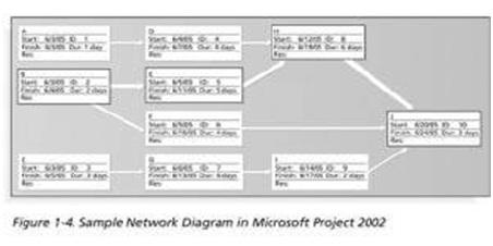 Manajemen proyek resiko hendri gunawan diagram network gambar ccuart Gallery